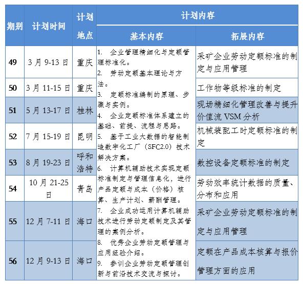 2019年定员定额管理中级培训计划